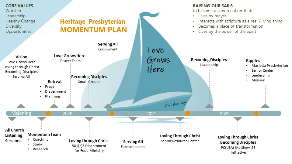 Momentum Plan Timeline